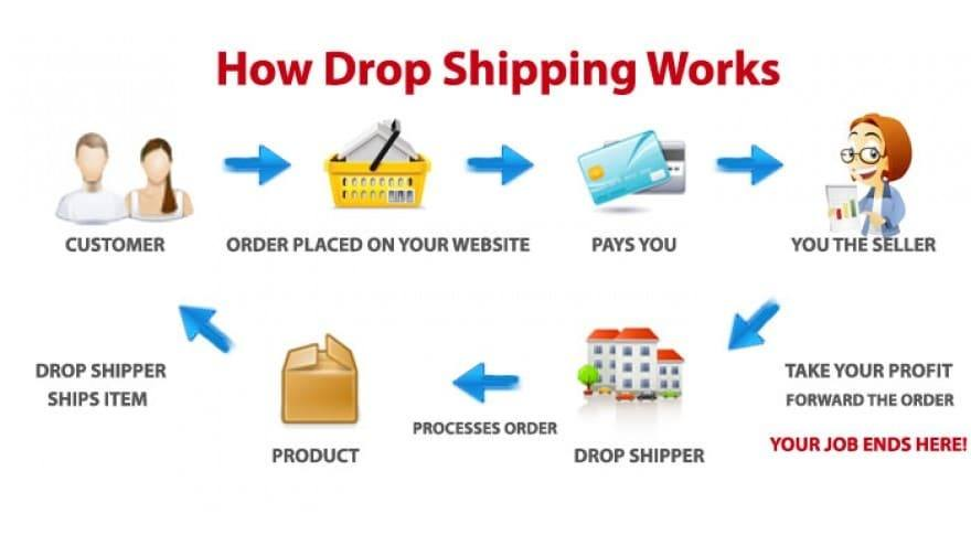 dropshipping và dropshiper)